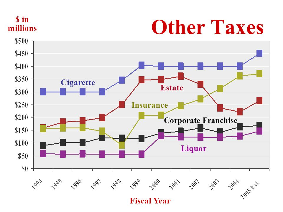 Cigarette Tax: 98 ¢ per pack Estate Tax: Imposed on an estate in excess of $1.5 million before distribution to heirs Insurance Tax: Vary by type of insurance sold Franchise Taxes: Based on paid-in capital Liquor Taxes: Per gallon basis; varies on type of liquor Other Taxes