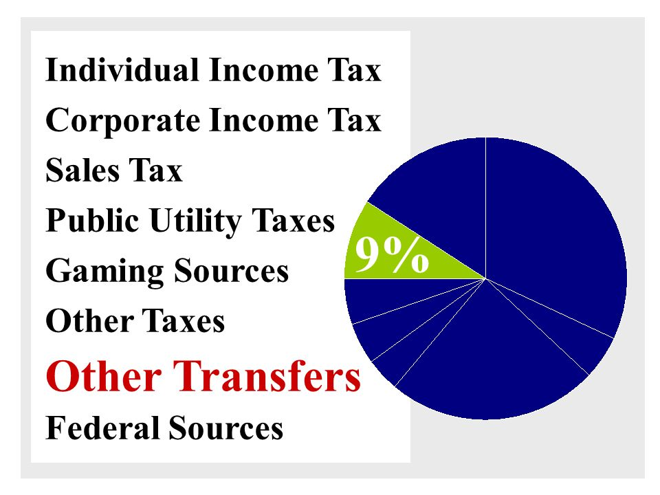 Other Taxes Fiscal Year $ in millions Estate Insurance Cigarette Corporate Franchise Liquor