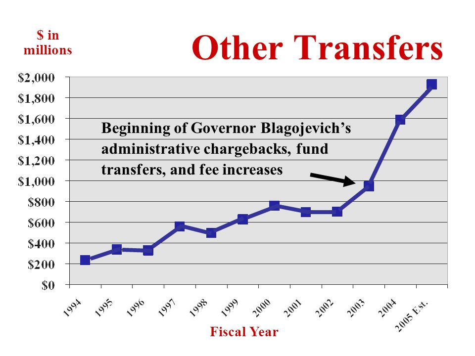 Other Transfers Governors Initiatives –Administrative chargebacks –Fee transfers –Fund transfers Intergovernmental Transfers –Cook County: Local aid for Medicaid costs –U of I: Aid for hospital services