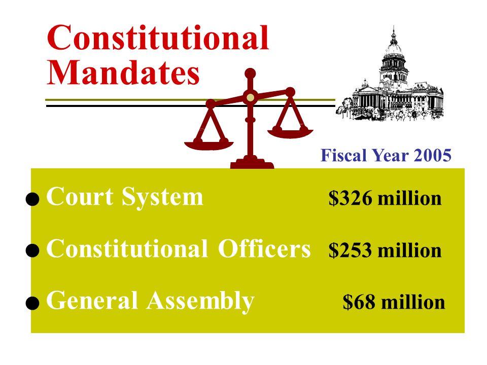 Medicaid Debt Service Pensions Constitutional Mandates Mandatory Spending
