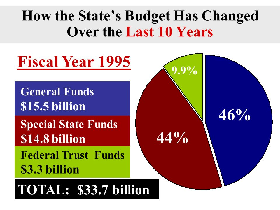 General Funds Special State Funds Federal Trust Funds What Makes Up IllinoisBudget