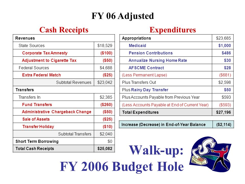 Walk-up: FY 2006 Budget Hole Expenditures Cash Receipts Revenues State Sources$18,529 Federal Sources$4,688 Subtotal Revenues$23,217 Transfers Transfers In$2,385 Pension Obligation Bonds$0 Subtotal Transfers$2,385 Short Term Borrowing$0 Total Cash Receipts$25,602 Appropriations$23,685 (Less Permanent Lapse)($681) Plus Transfers Out$2,598 Plus Rainy Day Transfer$0 Plus Accounts Payable from Previous Year$593 (Less Accounts Payable at End of Current Year)($593) Total Expenditures$25,602 Increase (Decrease) in End-of-Year Balance$0 FY 05 Estimated