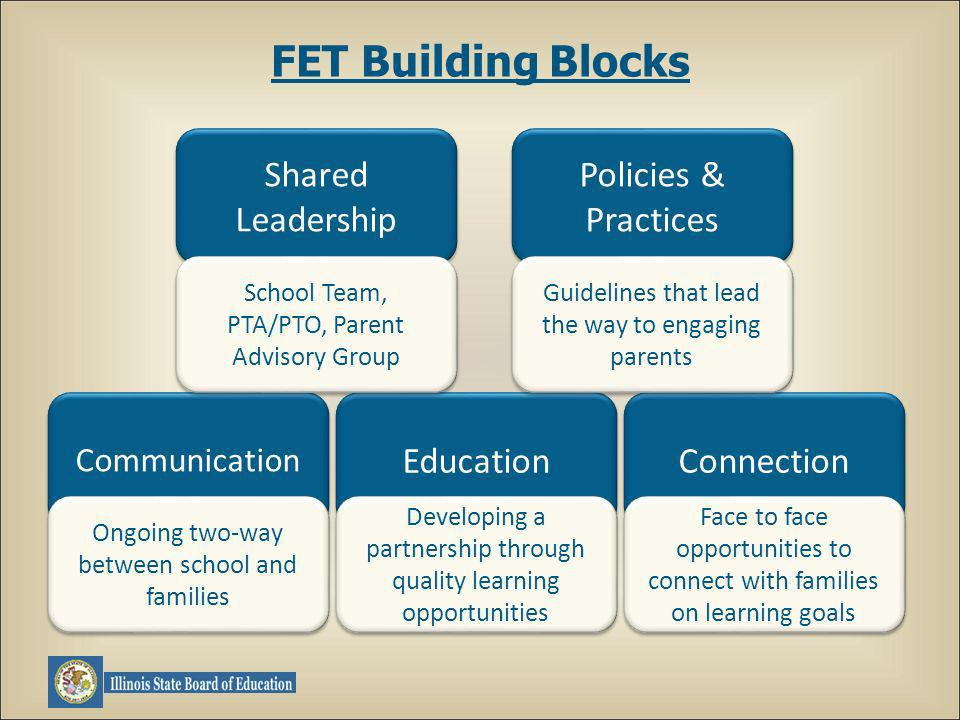 Connection Education Communication Policies & Practices Shared Leadership Ongoing two-way between school and families Developing a partnership through quality learning opportunities Face to face opportunities to connect with families on learning goals Guidelines that lead the way to engaging parents School Team, PTA/PTO, Parent Advisory Group FET Building Blocks