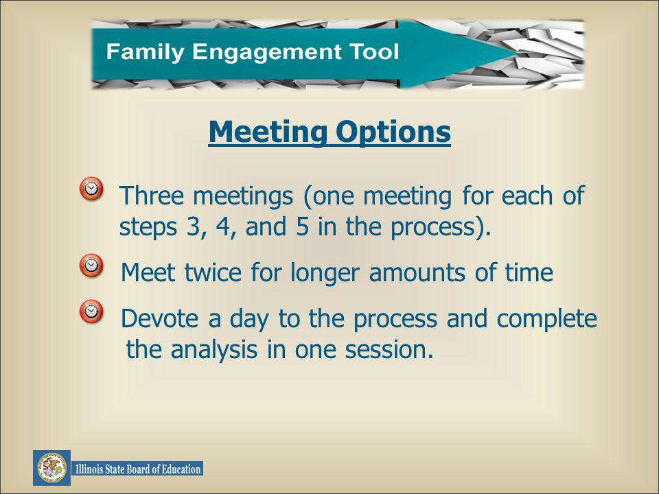 Three meetings (one meeting for each of steps 3, 4, and 5 in the process).