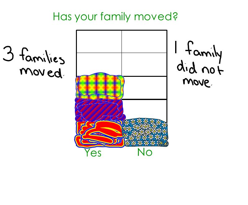 Has your family moved Yes No