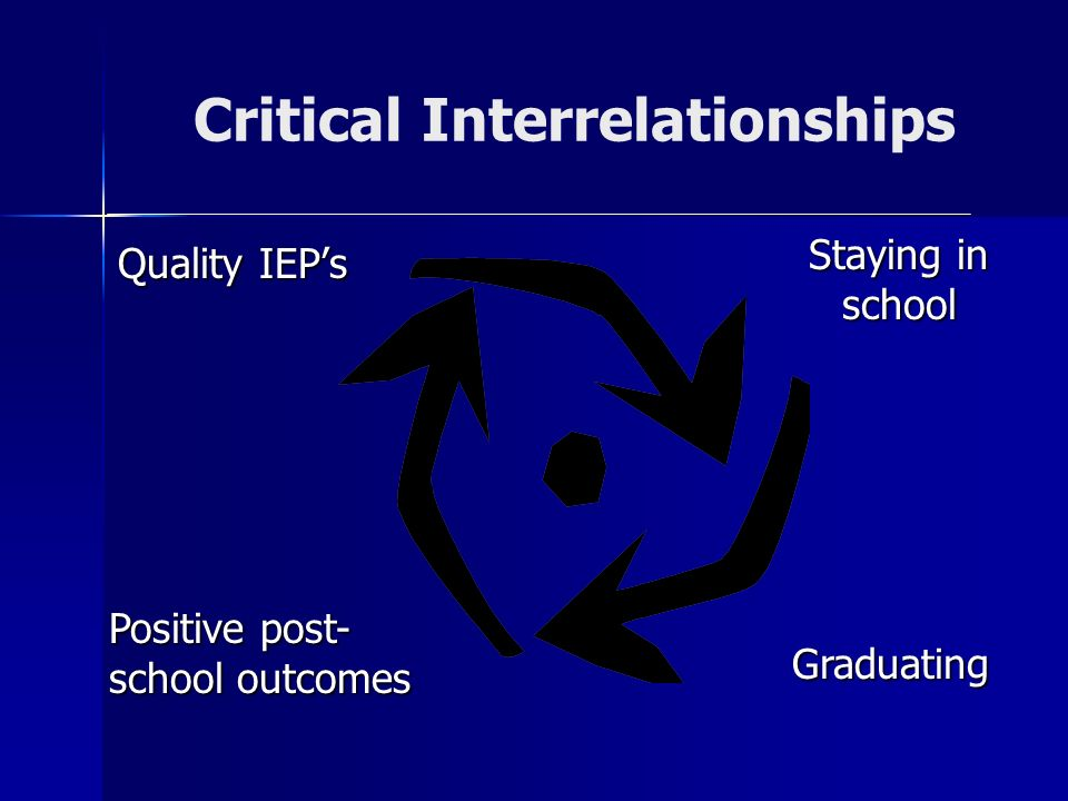 Critical Interrelationships Quality IEPs Staying in school Positive post- school outcomes Graduating