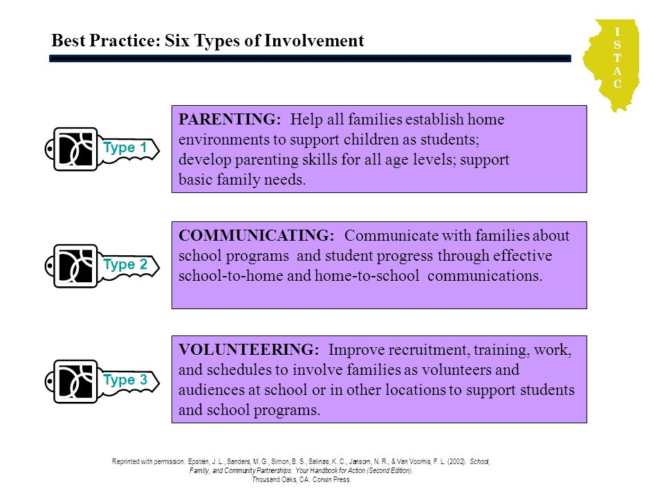 Best Practice: Six Types of Involvement Reprinted with permission: Epstein, J. L., Sanders, M. G., Simon, B. S., Salinas, K. C., Jansorn, N. R., & Van