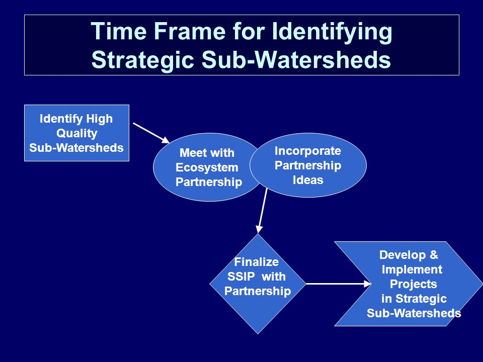 Time Frame for Identifying Strategic Sub-Watersheds Identify High Quality Sub-Watersheds Meet with Ecosystem Partnership Incorporate Partnership Ideas Finalize SSIP with Partnership Develop & Implement Projects in Strategic Sub-Watersheds