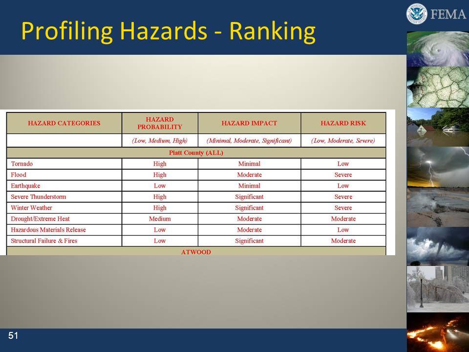 Profiling Hazards - Ranking 51