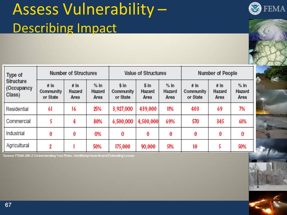 Assess Vulnerability – Describing Impact 67 Source: FEMA 386-2 Understanding Your Risks: Identifying Hazards and Estimating Losses