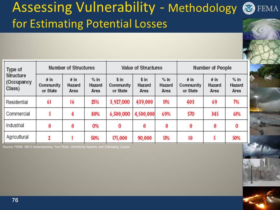 Assessing Vulnerability - Methodology for Estimating Potential Losses 76