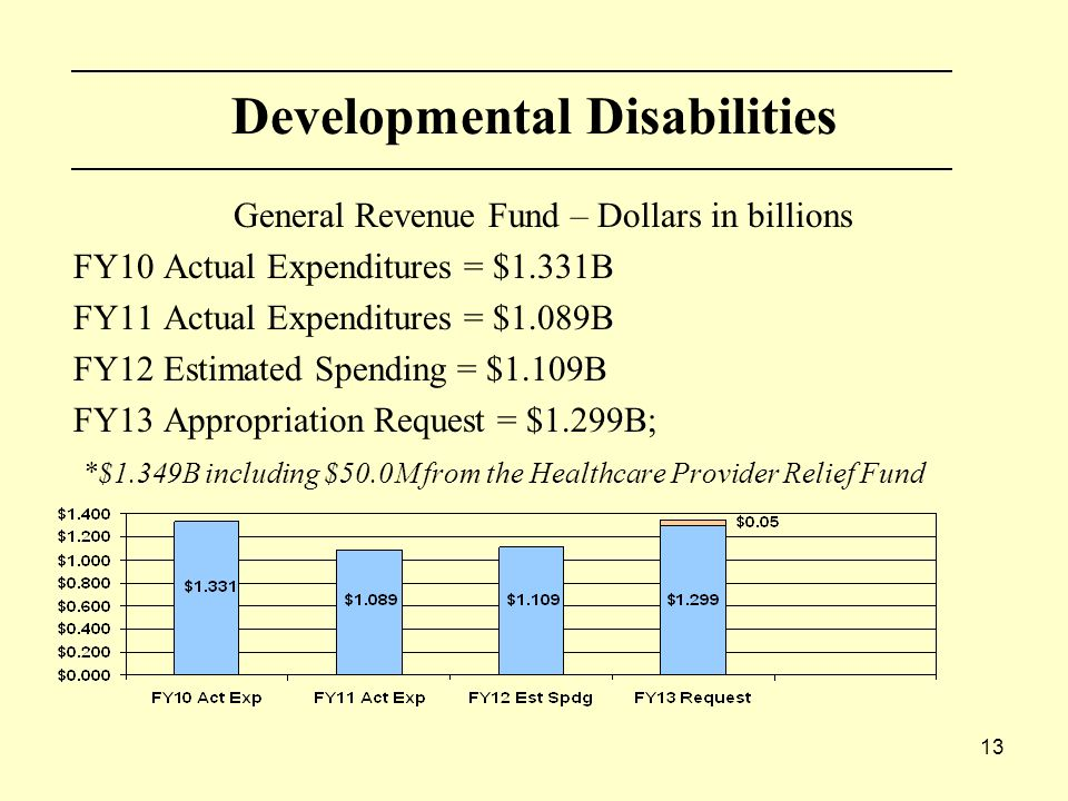 13 Developmental Disabilities General Revenue Fund – Dollars in billions FY10 Actual Expenditures = $1.331B FY11 Actual Expenditures = $1.089B FY12 Estimated Spending = $1.109B FY13 Appropriation Request = $1.299B; *$1.349B including $50.0M from the Healthcare Provider Relief Fund