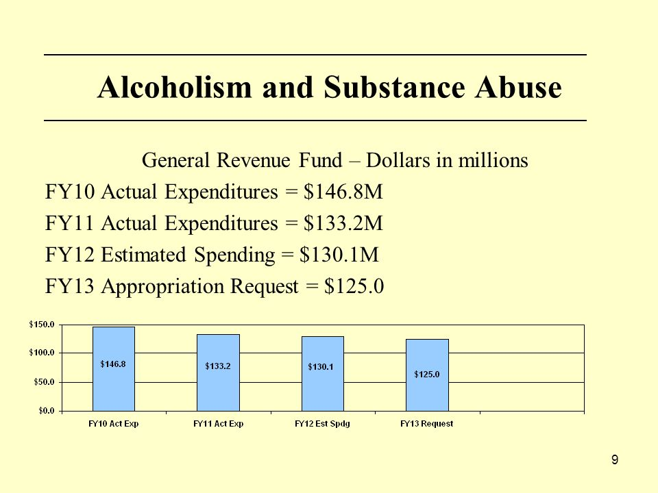 9 Alcoholism and Substance Abuse General Revenue Fund – Dollars in millions FY10 Actual Expenditures = $146.8M FY11 Actual Expenditures = $133.2M FY12 Estimated Spending = $130.1M FY13 Appropriation Request = $125.0