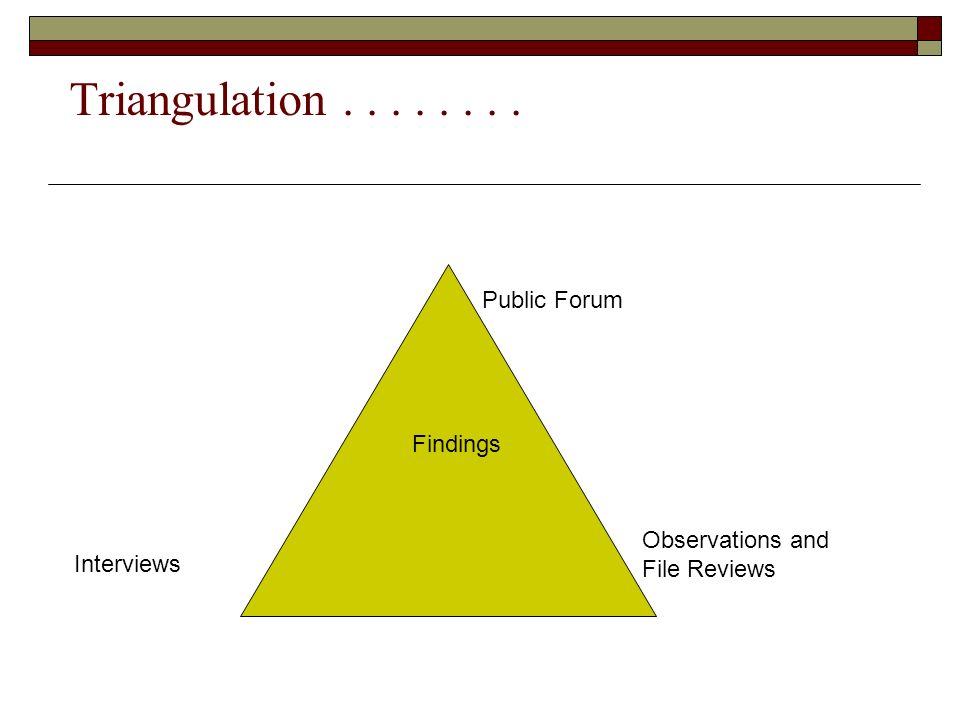 Triangulation........ Public Forum Observations and File Reviews Findings Interviews