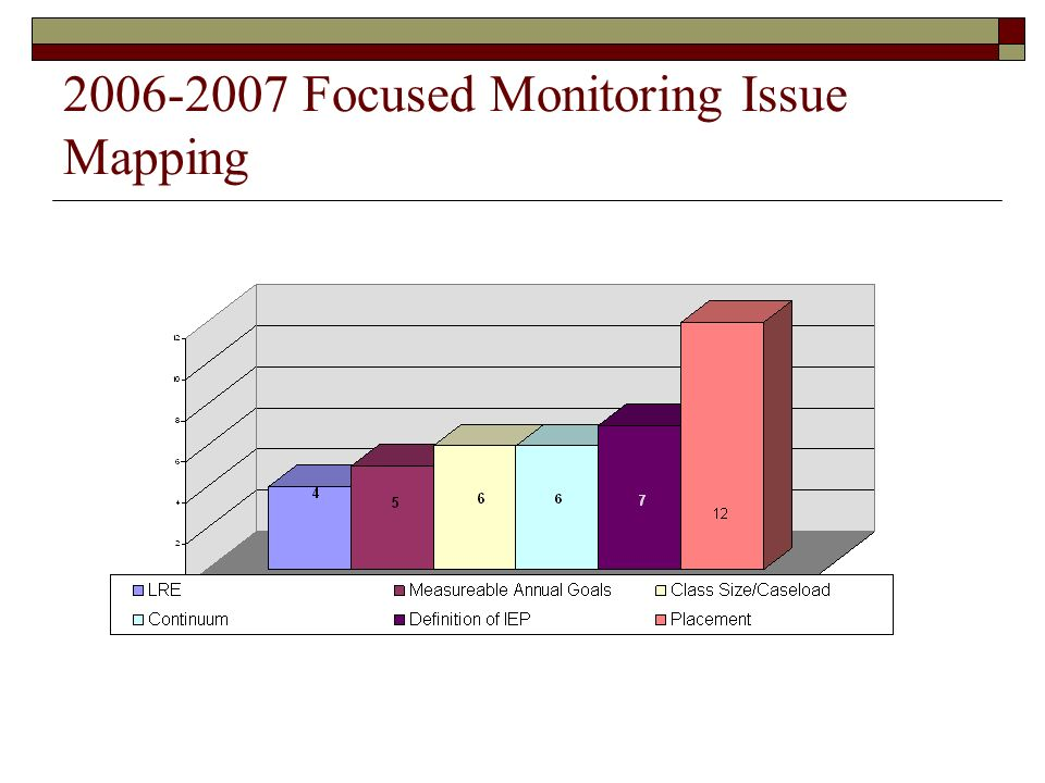 2006-2007 Focused Monitoring Issue Mapping