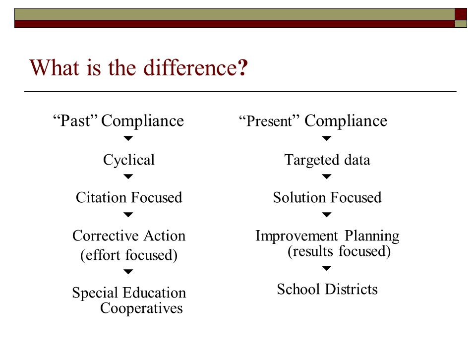 What is the difference? Past Compliance Cyclical Citation Focused Corrective Action (effort focused) Special Education Cooperatives Present Compliance