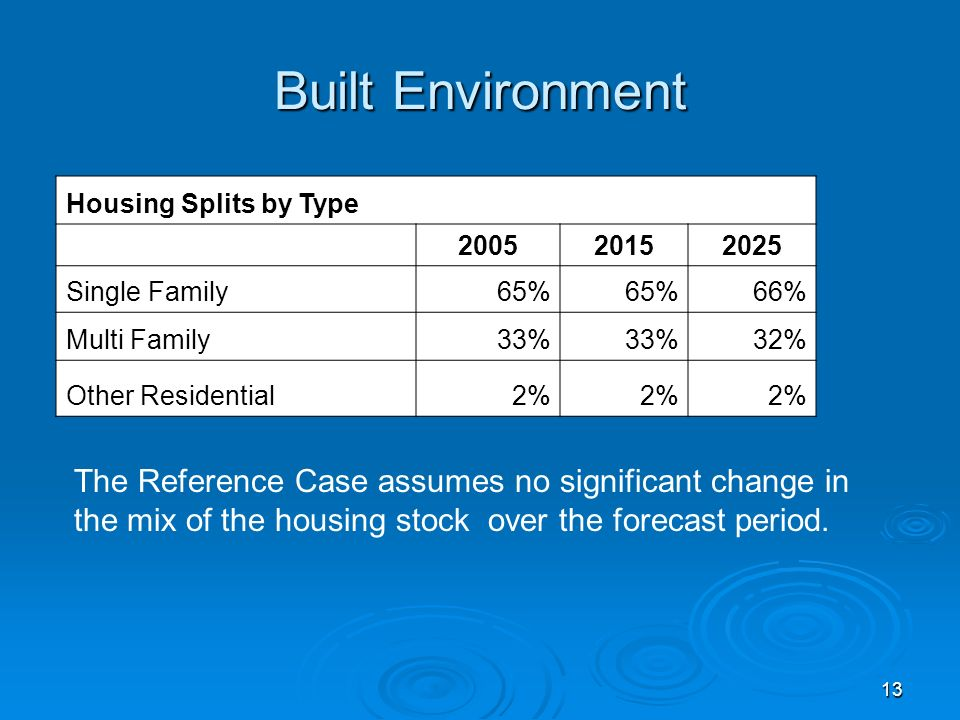 13 Built Environment Housing Splits by Type 200520152025 Single Family65% 66% Multi Family33% 32% Other Residential2% The Reference Case assumes no significant change in the mix of the housing stock over the forecast period.