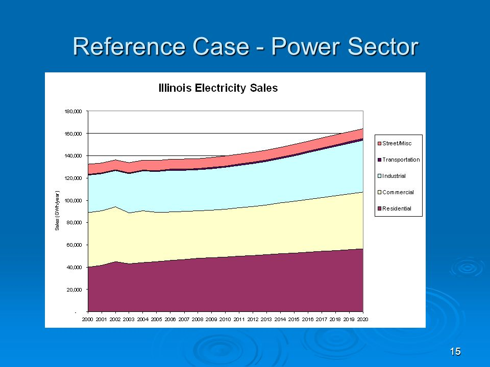15 Reference Case - Power Sector