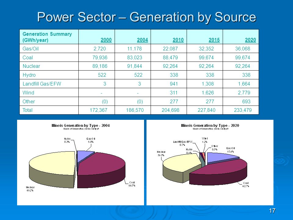17 Power Sector – Generation by Source Generation Summary (GWh/year)20002004201020152020 Gas/Oil 2,720 11,178 22,087 32,352 36,068 Coal 79,936 83,023