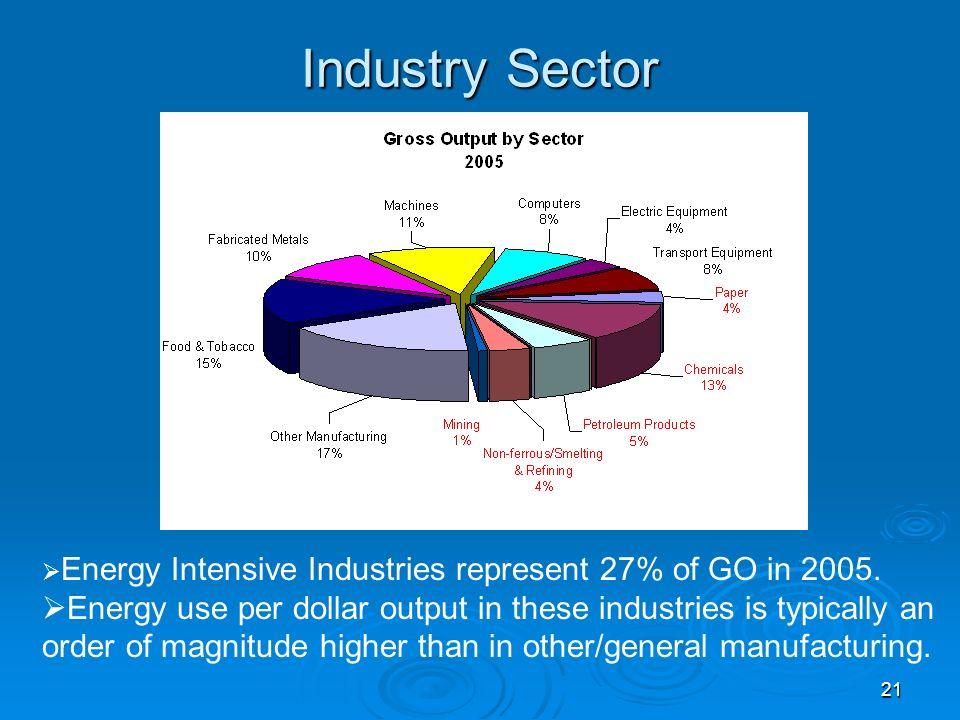 21 Industry Sector Energy Intensive Industries represent 27% of GO in 2005.