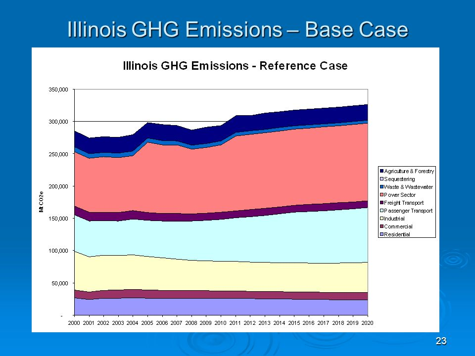 23 Illinois GHG Emissions – Base Case