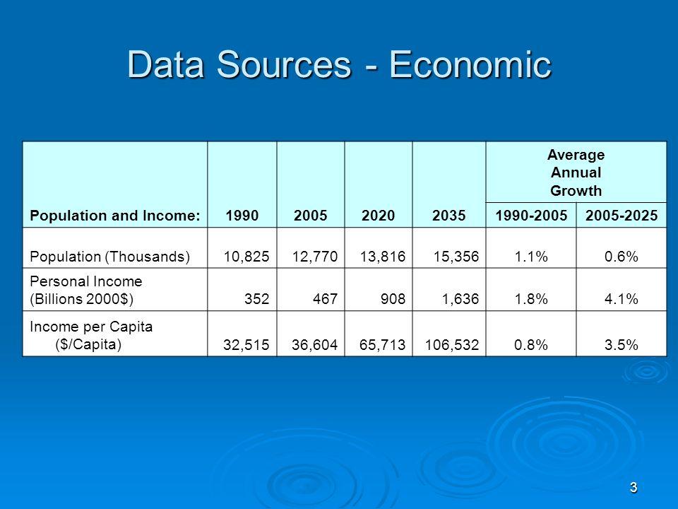 3 Data Sources - Economic Population and Income:1990200520202035 Average Annual Growth 1990-20052005-2025 Population (Thousands)10,82512,77013,81615,3561.1%0.6% Personal Income (Billions 2000$)3524679081,6361.8%4.1% Income per Capita ($/Capita)32,51536,60465,713106,5320.8%3.5%