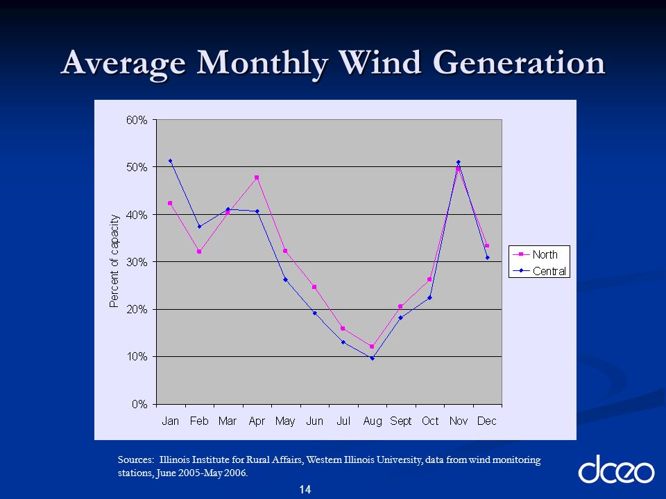 14 Average Monthly Wind Generation Sources: Illinois Institute for Rural Affairs, Western Illinois University, data from wind monitoring stations, June 2005-May 2006.