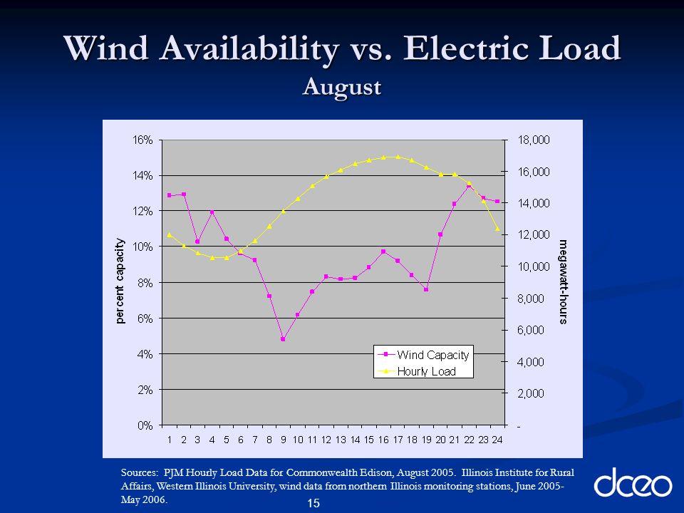 15 Wind Availability vs.