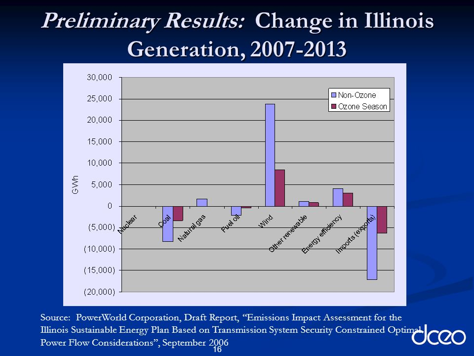 16 Preliminary Results: Change in Illinois Generation, 2007-2013 Source: PowerWorld Corporation, Draft Report, Emissions Impact Assessment for the Illinois Sustainable Energy Plan Based on Transmission System Security Constrained Optimal Power Flow Considerations, September 2006