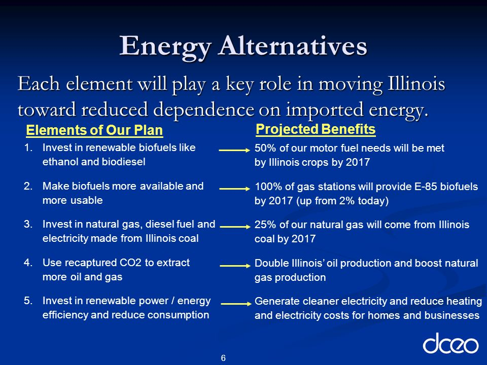 6 Energy Alternatives Each element will play a key role in moving Illinois toward reduced dependence on imported energy.