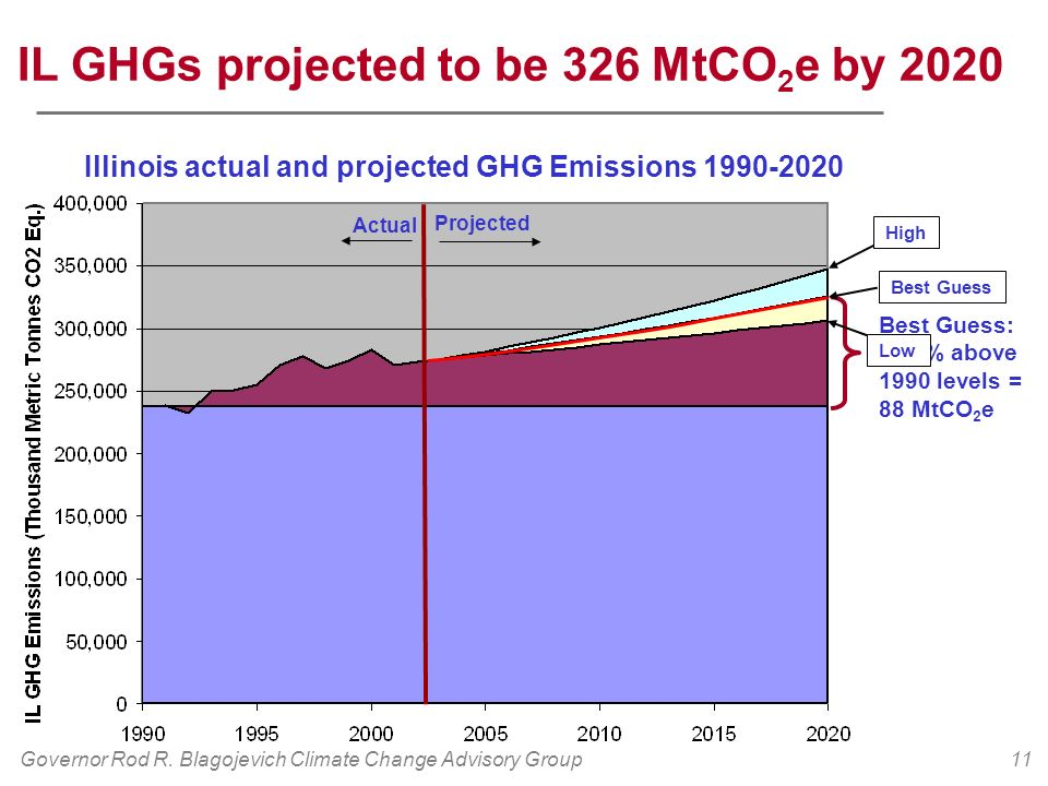 Governor Rod R. Blagojevich Climate Change Advisory Group11 Actual Projected IL GHGs projected to be 326 MtCO 2 e by 2020 Illinois actual and projecte