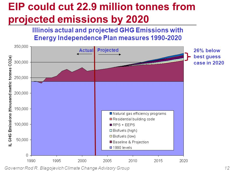 Governor Rod R. Blagojevich Climate Change Advisory Group12 EIP could cut 22.9 million tonnes from projected emissions by 2020 1990 levels Illinois ac