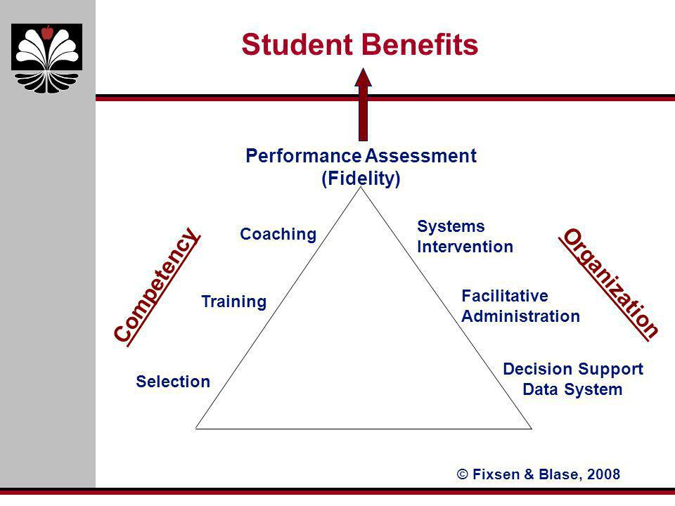 © Fixsen & Blase, 2008 Performance Assessment (Fidelity) Coaching Training Selection Systems Intervention Facilitative Administration Decision Support