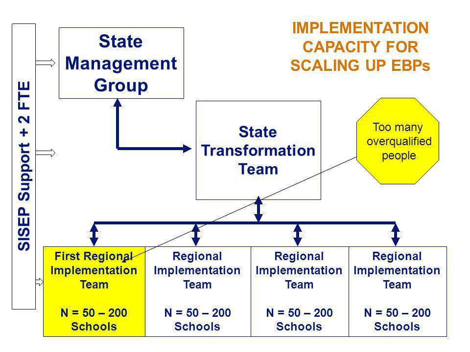 State Management Group State Transformation Team Regional Implementation Team N = 50 – 200 Schools First Regional Implementation Team N = 50 – 200 Sch