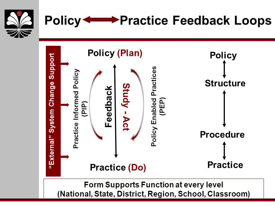 Policy Practice Feedback Loops Policy (Plan) Practice (Do) Structure Procedure Policy Practice Form Supports Function at every level (National, State,