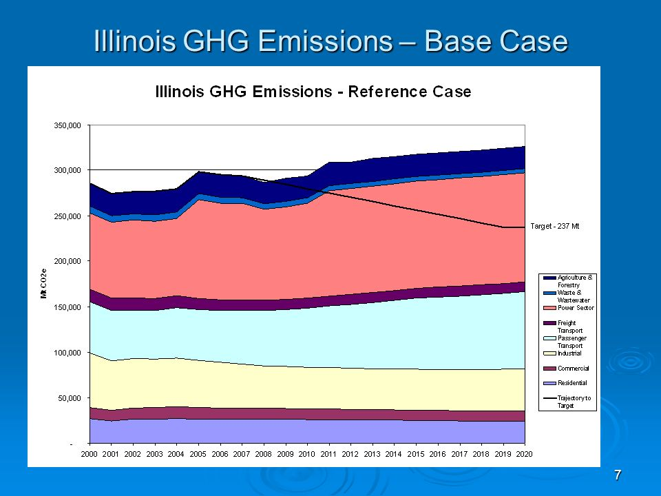 7 Illinois GHG Emissions – Base Case