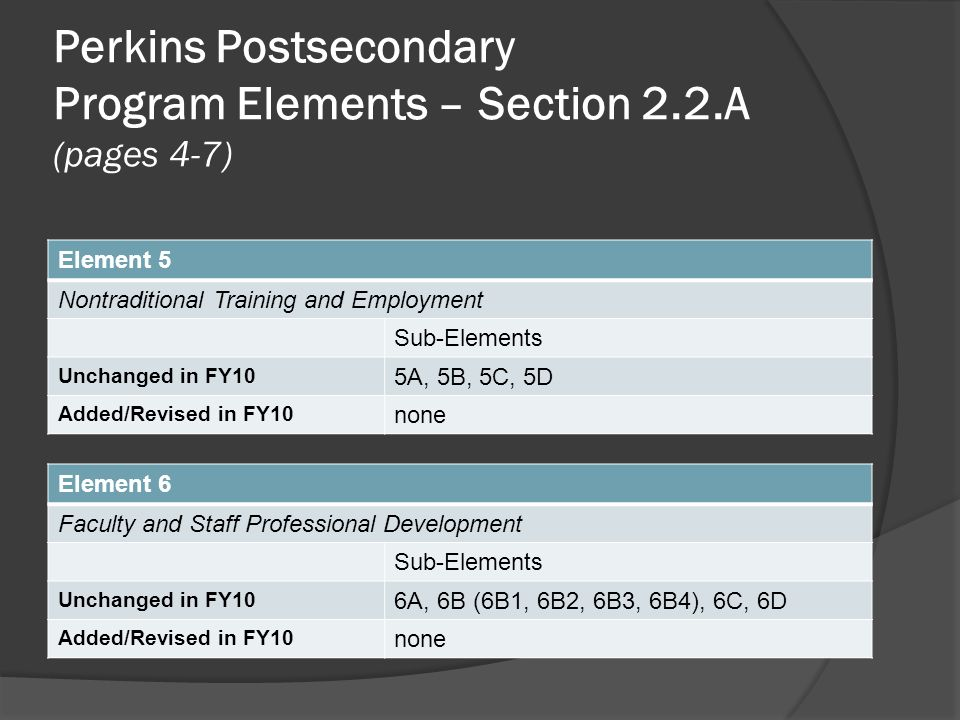 Perkins Postsecondary Program Elements – Section 2.2.A (pages 4-7) Element 5 Nontraditional Training and Employment Sub-Elements Unchanged in FY10 5A, 5B, 5C, 5D Added/Revised in FY10 none Element 6 Faculty and Staff Professional Development Sub-Elements Unchanged in FY10 6A, 6B (6B1, 6B2, 6B3, 6B4), 6C, 6D Added/Revised in FY10 none