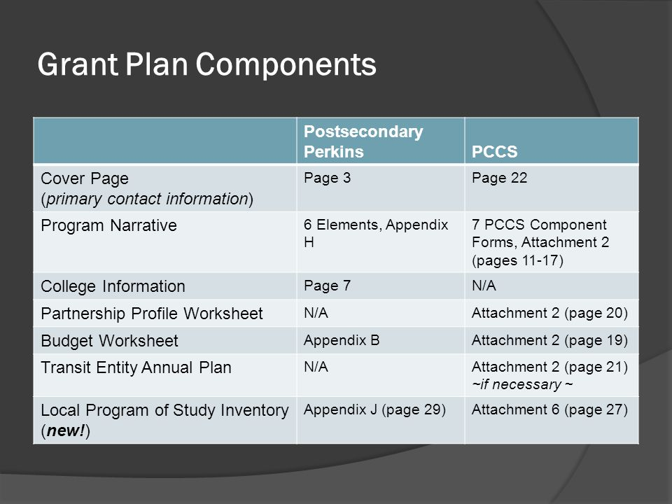 Grant Plan Components Postsecondary PerkinsPCCS Cover Page (primary contact information) Page 3Page 22 Program Narrative 6 Elements, Appendix H 7 PCCS Component Forms, Attachment 2 (pages 11-17) College Information Page 7N/A Partnership Profile Worksheet N/AAttachment 2 (page 20) Budget Worksheet Appendix BAttachment 2 (page 19) Transit Entity Annual Plan N/AAttachment 2 (page 21) ~if necessary ~ Local Program of Study Inventory (new!) Appendix J (page 29)Attachment 6 (page 27)