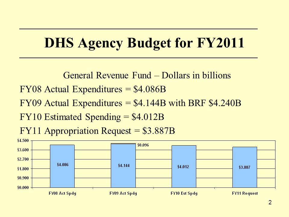 2 DHS Agency Budget for FY2011 General Revenue Fund – Dollars in billions FY08 Actual Expenditures = $4.086B FY09 Actual Expenditures = $4.144B with BRF $4.240B FY10 Estimated Spending = $4.012B FY11 Appropriation Request = $3.887B