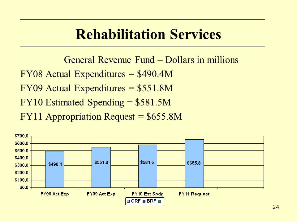 24 Rehabilitation Services General Revenue Fund – Dollars in millions FY08 Actual Expenditures = $490.4M FY09 Actual Expenditures = $551.8M FY10 Estimated Spending = $581.5M FY11 Appropriation Request = $655.8M
