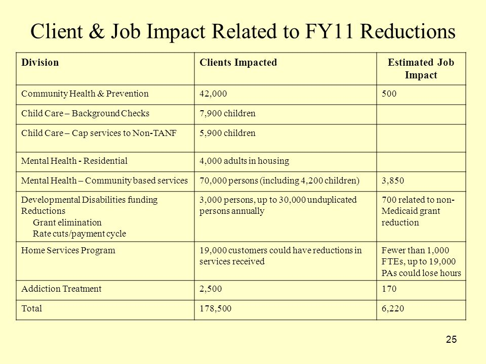Client & Job Impact Related to FY11 Reductions DivisionClients ImpactedEstimated Job Impact Community Health & Prevention42, Child Care – Background Checks7,900 children Child Care – Cap services to Non-TANF5,900 children Mental Health - Residential4,000 adults in housing Mental Health – Community based services70,000 persons (including 4,200 children)3,850 Developmental Disabilities funding Reductions Grant elimination Rate cuts/payment cycle 3,000 persons, up to 30,000 unduplicated persons annually 700 related to non- Medicaid grant reduction Home Services Program19,000 customers could have reductions in services received Fewer than 1,000 FTEs, up to 19,000 PAs could lose hours Addiction Treatment2, Total178,5006,220 25