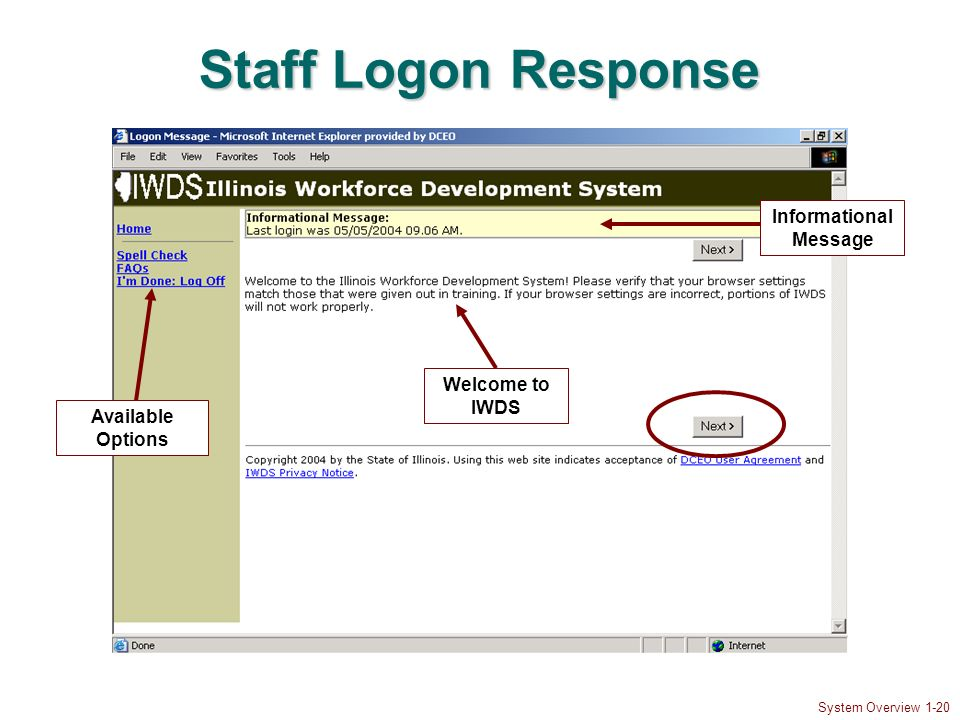 System Overview 1-20 Staff Logon Response Informational Message Available Options Welcome to IWDS