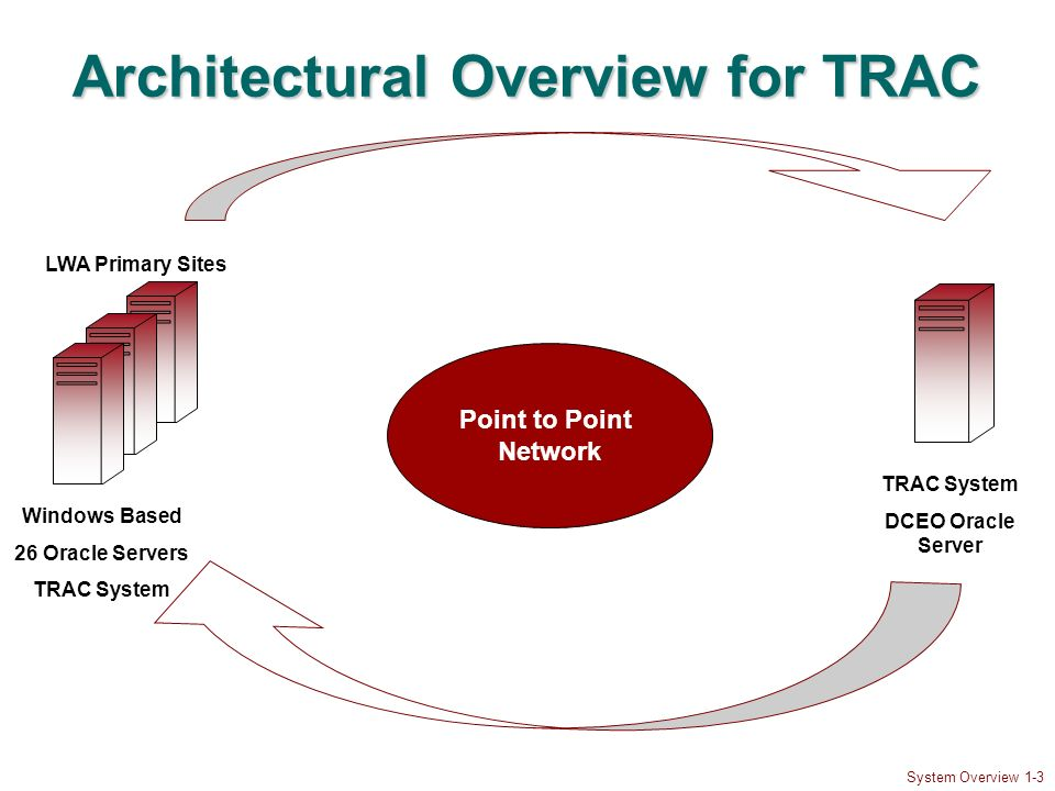 System Overview 1-3 Architectural Overview for TRAC LWA Primary Sites Point to Point Network TRAC System DCEO Oracle Server Windows Based 26 Oracle Se