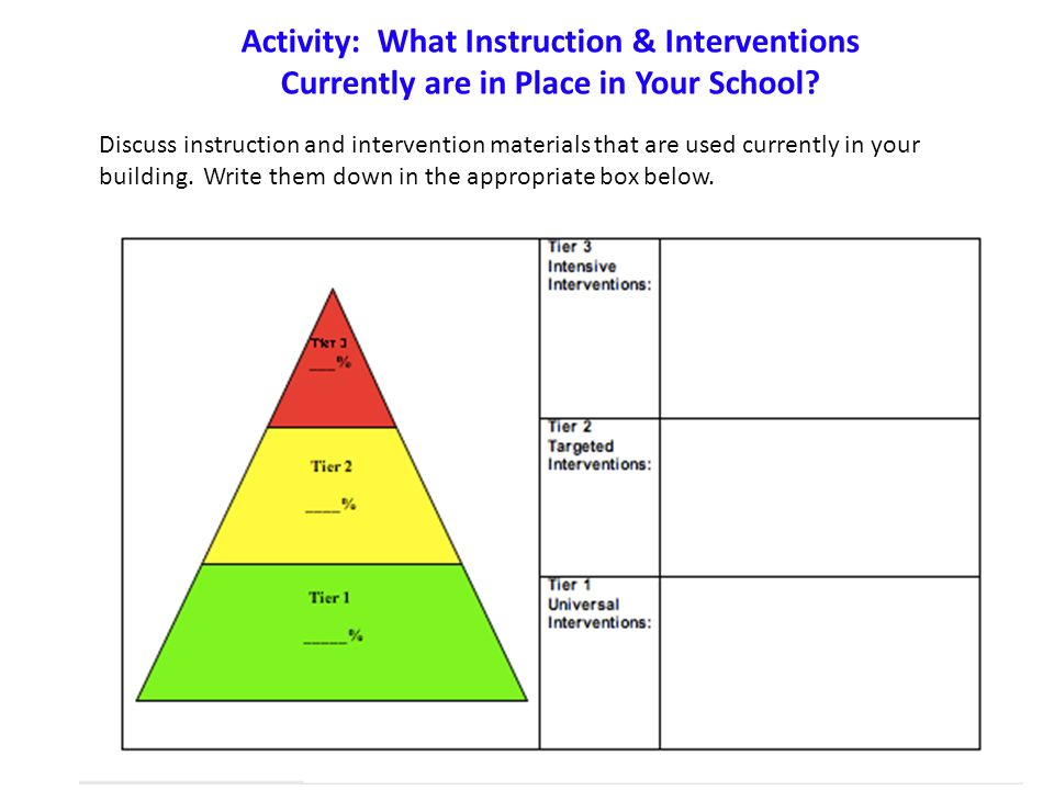 Activity: What Instruction & Interventions Currently are in Place in Your School.
