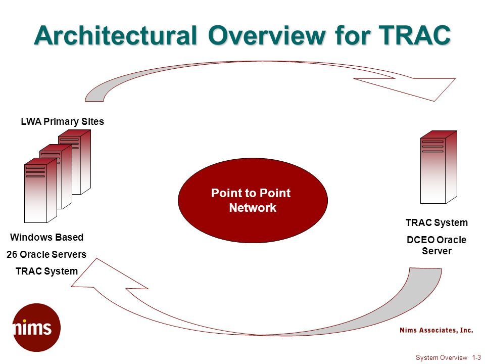 System Overview 1-3 Architectural Overview for TRAC LWA Primary Sites Point to Point Network TRAC System DCEO Oracle Server Windows Based 26 Oracle Servers TRAC System