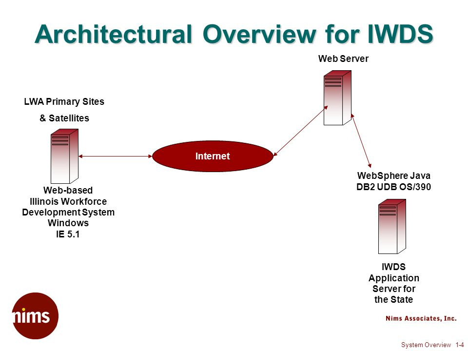 System Overview 1-4 Architectural Overview for IWDS Internet IWDS Application Server for the State WebSphere Java DB2 UDB OS/390 Web-based Illinois Workforce Development System Windows IE 5.1 Web Server LWA Primary Sites & Satellites