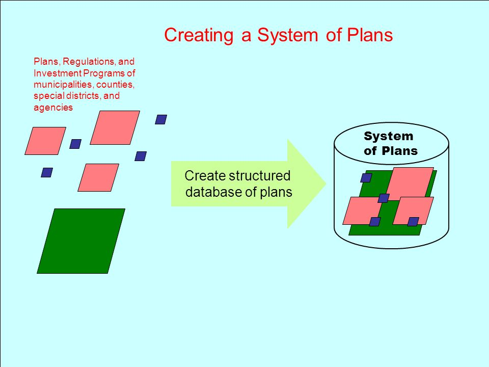 System of Plans Plans, Regulations, and Investment Programs of municipalities, counties, special districts, and agencies Create structured database of plans Creating a System of Plans