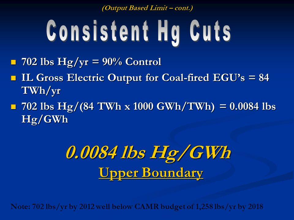 (Output Based Limit – cont.) 702 lbs Hg/yr = 90% Control 702 lbs Hg/yr = 90% Control IL Gross Electric Output for Coal-fired EGUs = 84 TWh/yr IL Gross