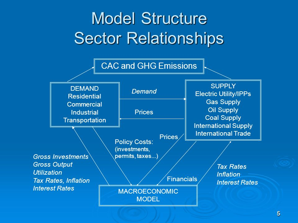 5 Model Structure Sector Relationships DEMAND Residential Commercial Industrial Transportation SUPPLY Electric Utility/IPPs Gas Supply Oil Supply Coal Supply International Supply International Trade MACROECONOMIC MODEL Demand Tax Rates Inflation Interest Rates Gross Investments Gross Output Utilization Tax Rates, Inflation Interest Rates Prices Financials Policy Costs: (investments, permits, taxes...) CAC and GHG Emissions