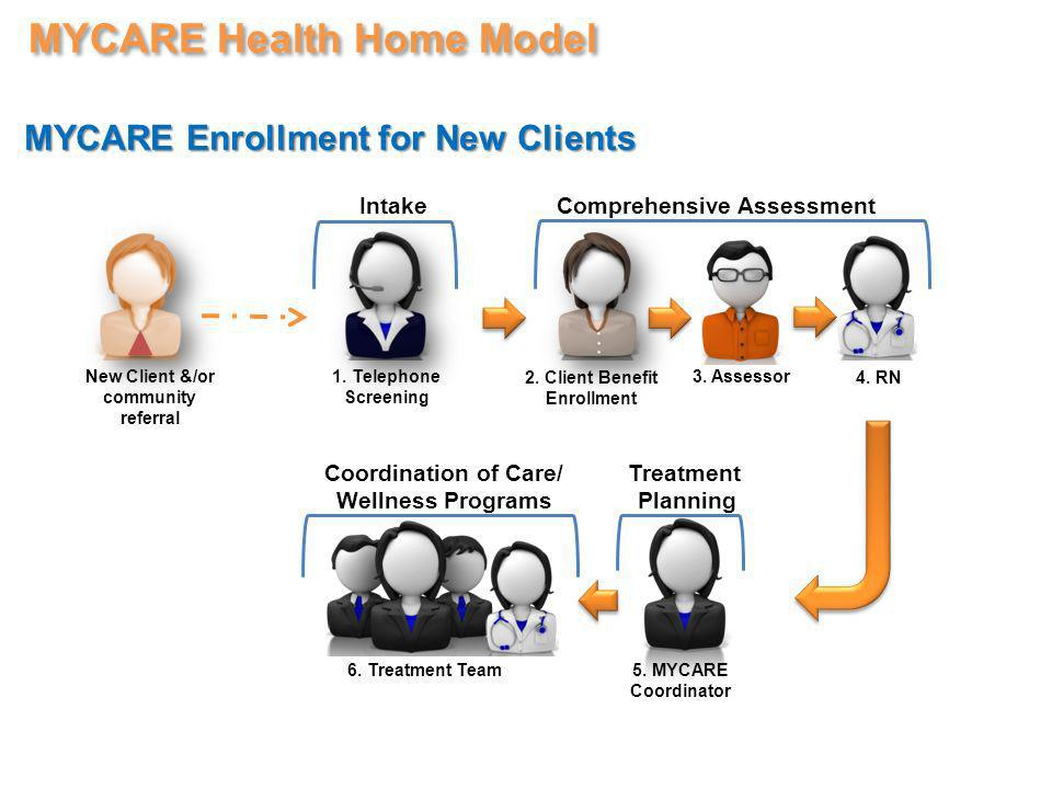 MYCARE Health Home Model MYCARE Enrollment for New Clients 1.